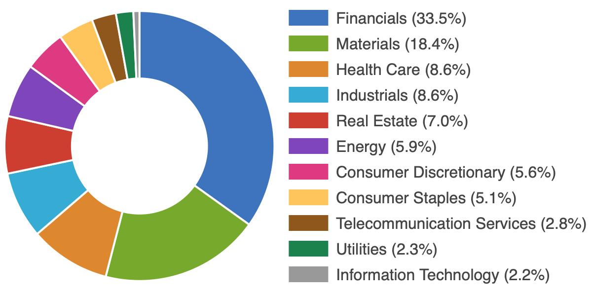 ASX 100 List - Data for ASX Top 100 Companies